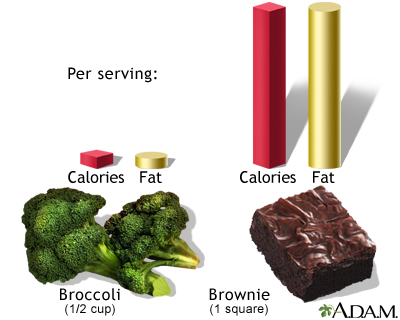 Calories and fat calories