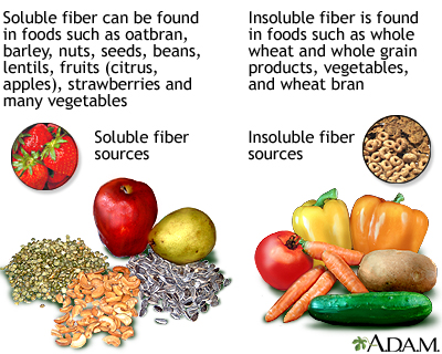 Soluble and insoluble fiber: MedlinePlus Medical Encyclopedia Image
