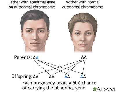 human genetic disease Britannicacom
