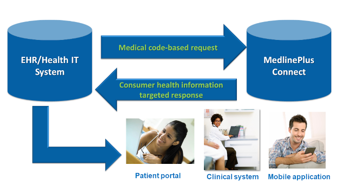 A flow chart demonstrating how electronic health record systems send medical codes to MedlinePlus Connect. Connect returns targeted health information to the EHR system.
