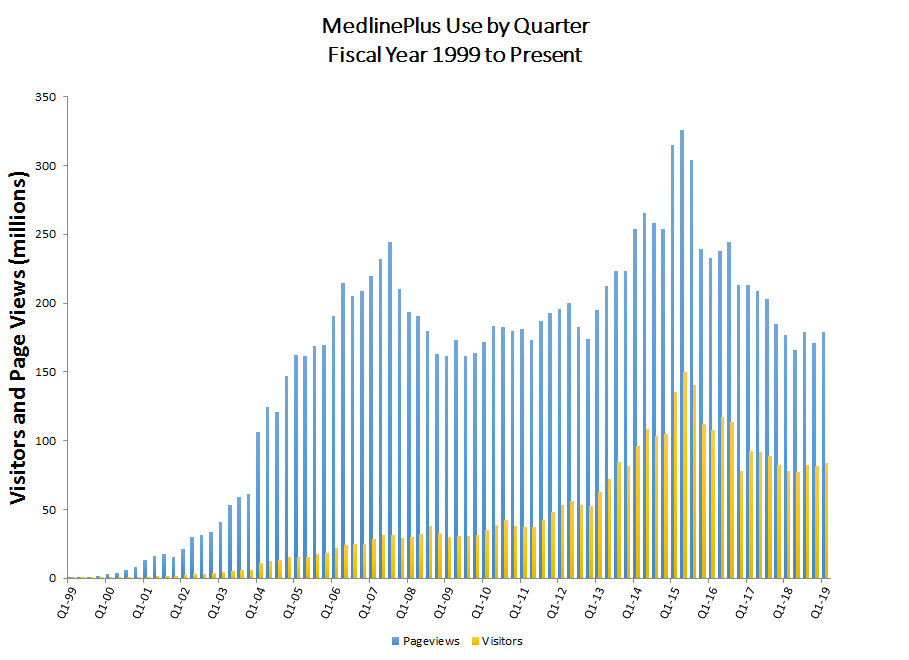 Bar graph showing MedlinePlus use by quarter