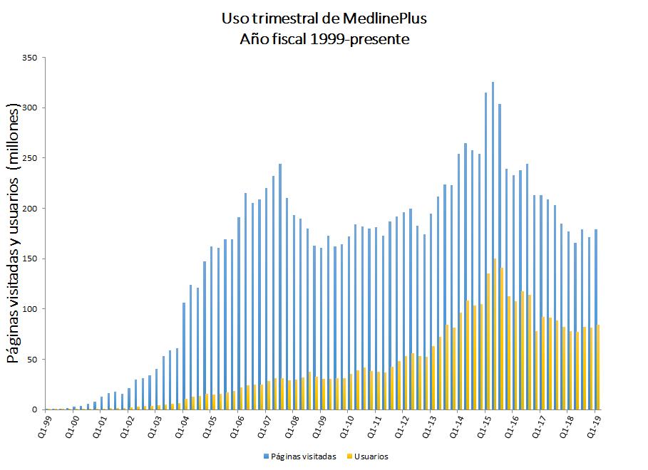 Estadísticas de MedlinePlus