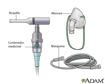 Uso del nebulizador (Cuarta parte)