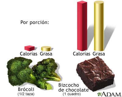 Calorías y grasa por porción