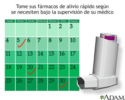 Fármacos de alivio rápido para el asma